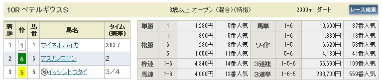 【払戻金】1220阪神10(競馬 3連単 万馬券)