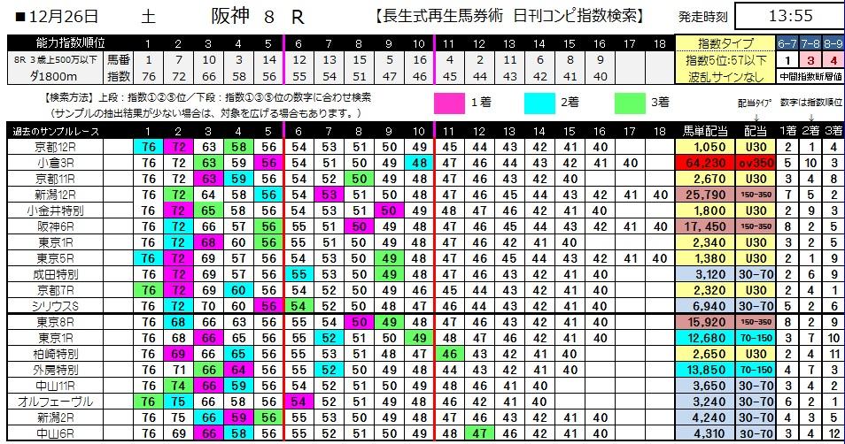 【コンピ指数】1226阪神8(競馬 3連単 万馬券)