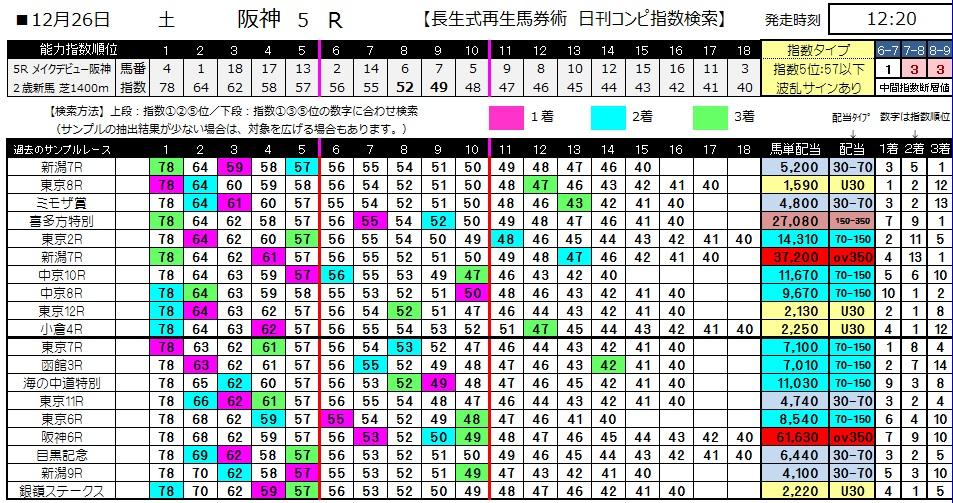 【コンピ指数】1226阪神5(競馬 3連単 万馬券)
