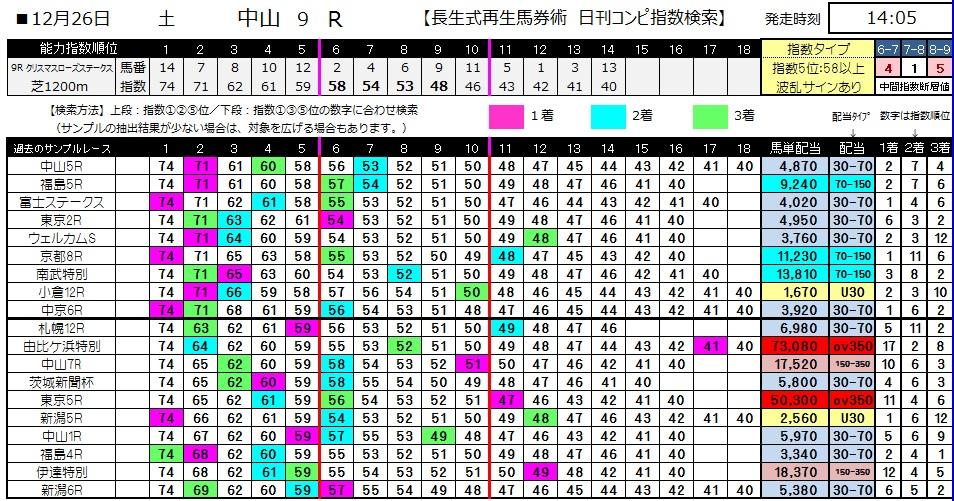 【コンピ指数】1226中山9(競馬 3連単 万馬券)