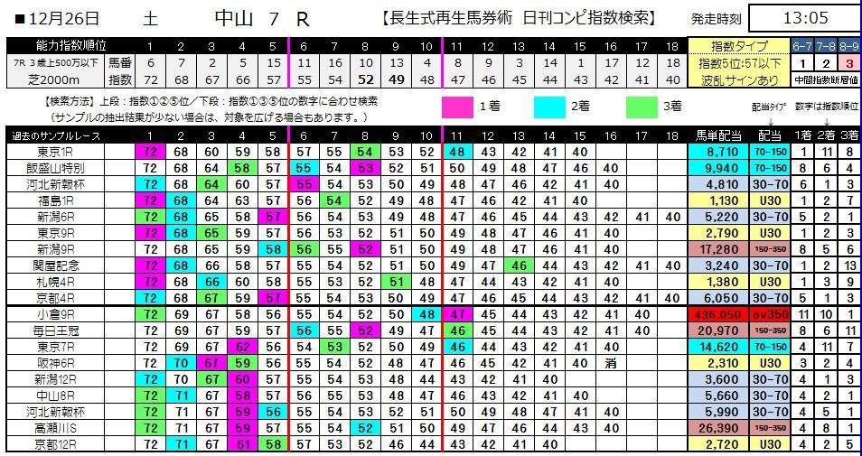 【コンピ指数】1226中山7(競馬 3連単 万馬券)