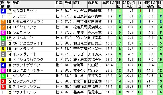 【約30分前オッズ】1226阪神8(競馬 3連単 万馬券)