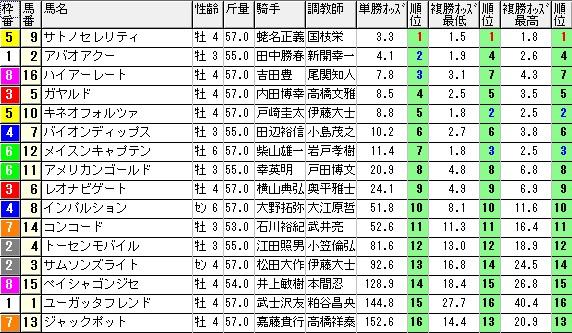 【約30分前オッズ】1219中山7競馬 3連単 万馬券)