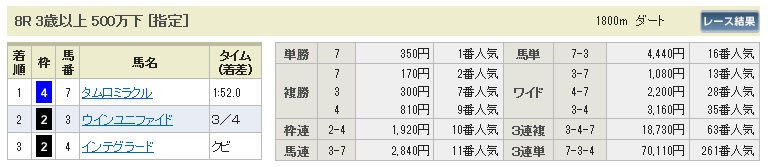 【払戻金】1226阪神8(競馬 3連単 万馬券)