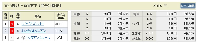 【払戻金】1226東京7(競馬 3連単 万馬券)