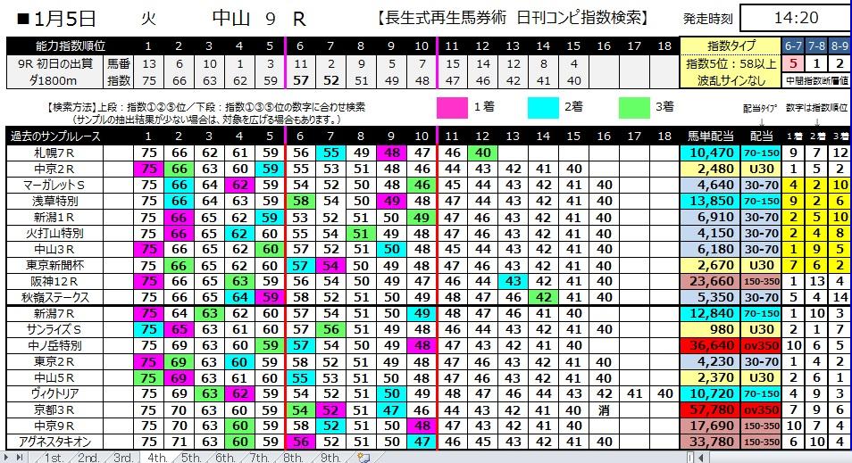 【コンピ指数】280105中山9(競馬 3連単 万馬券)