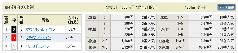 【払戻金】280105中山9(競馬 3連単 万馬券)