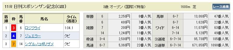 【払戻金】280110シンザン記念(競馬 3連単 万馬券)