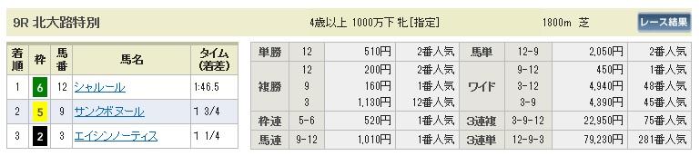 【払戻金】280110京都9(競馬 3連単 万馬券)