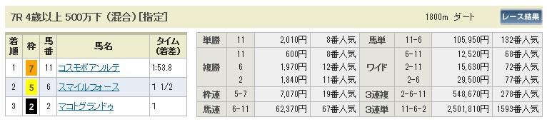 【払戻金】280110京都7(競馬 3連単 万馬券)