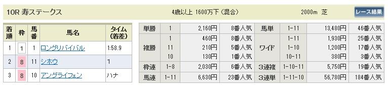【払戻金】280109京都10(競馬 3連単 万馬券)