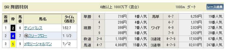 【払戻金】280109京都9(競馬 3連単 万馬券)