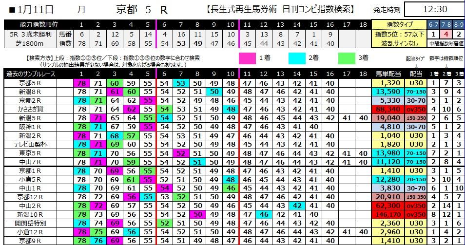 【コンピ指数】280111京都5(競馬 3連単 万馬券)