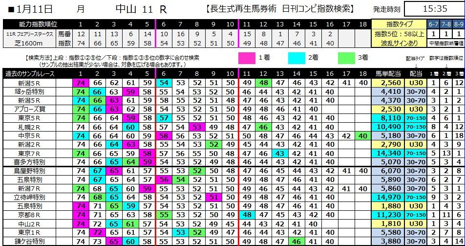 【コンピ指数】280111中山メイン(競馬 3連単 万馬券)