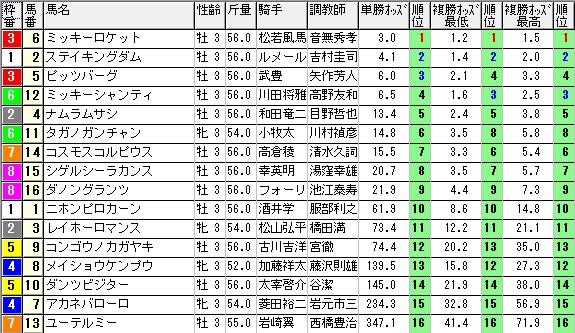 【約30分前オッズ】280111京都5(競馬 3連単 万馬券)