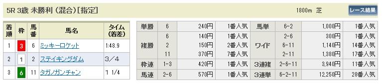 【払戻金】280111京都5(競馬 3連単 万馬券)