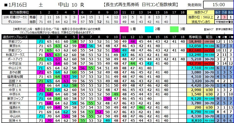 【コンピ指数】280116中山10(競馬 3連単 万馬券)