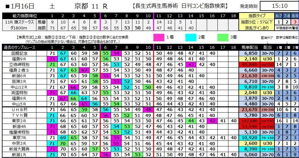 【コンピ指数】280116京都11(競馬 3連単 万馬券)