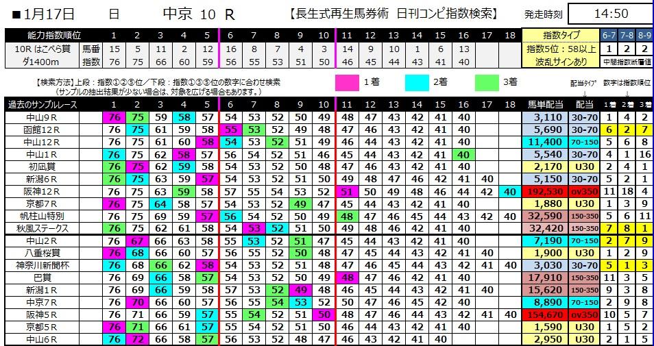 【コンピ指数】280117中京10(競馬 3連単 万馬券)