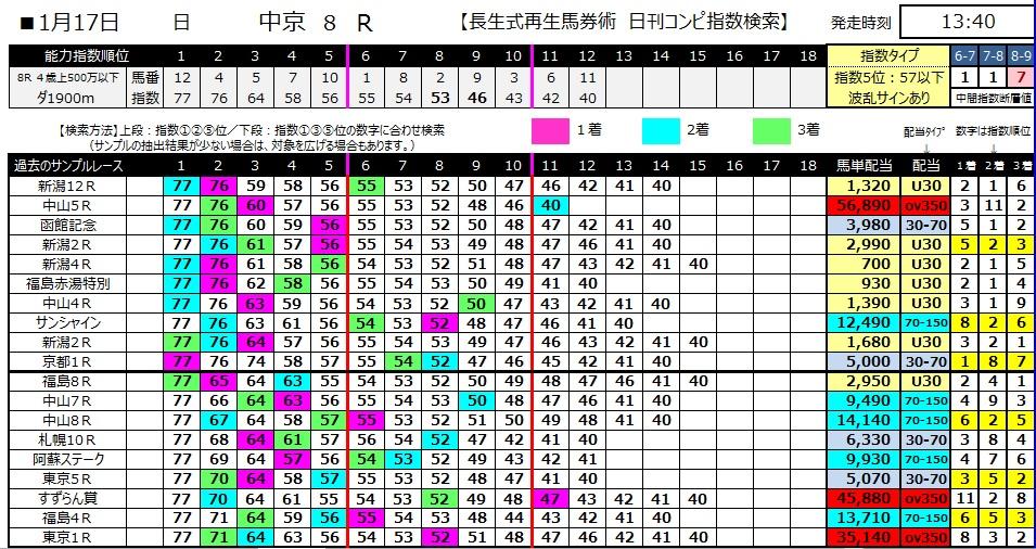 【コンピ指数】280117中京8(競馬 3連単 万馬券)
