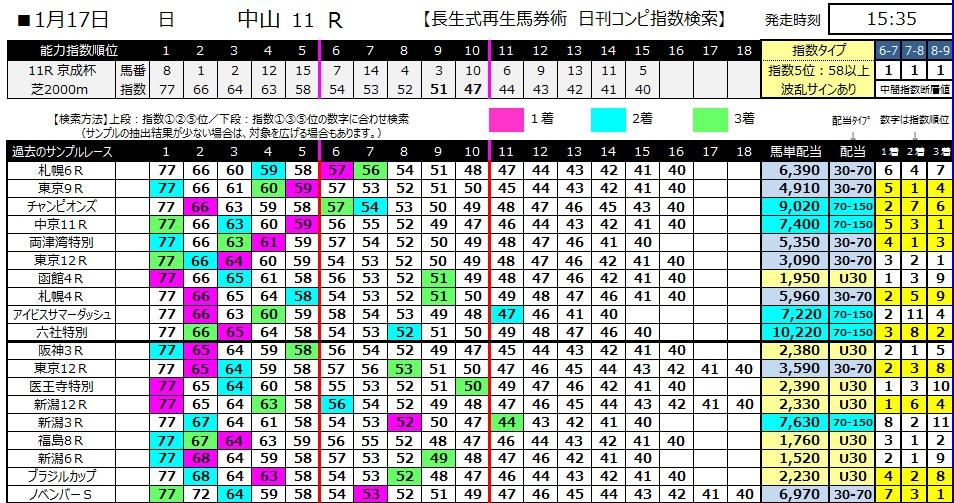 【コンピ指数】280117京成杯(競馬 3連単 万馬券)