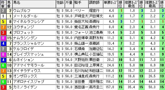 【約30分前オッズ】280117京成杯(競馬 3連単 万馬券)