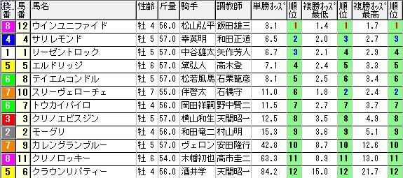 【約30分前オッズ】280117中京8(競馬 3連単 万馬券)