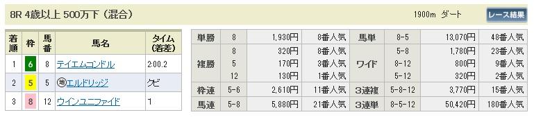 【払戻金】280117中京8(競馬 3連単 万馬券)
