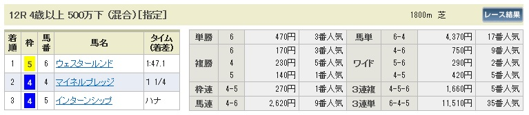 【払戻金】280116京都12(競馬 3連単 万馬券)