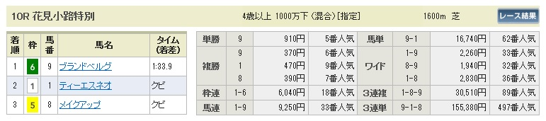 【払戻金】280116京都10(競馬 3連単 万馬券)