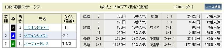 【払戻金】280116中山10(競馬 3連単 万馬券)