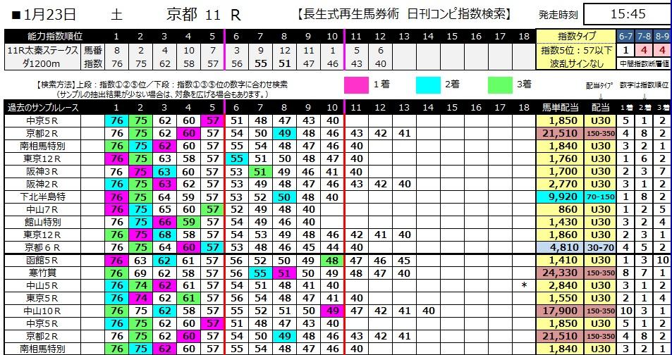 【コンピ指数】280123京都11(競馬 3連単 万馬券)