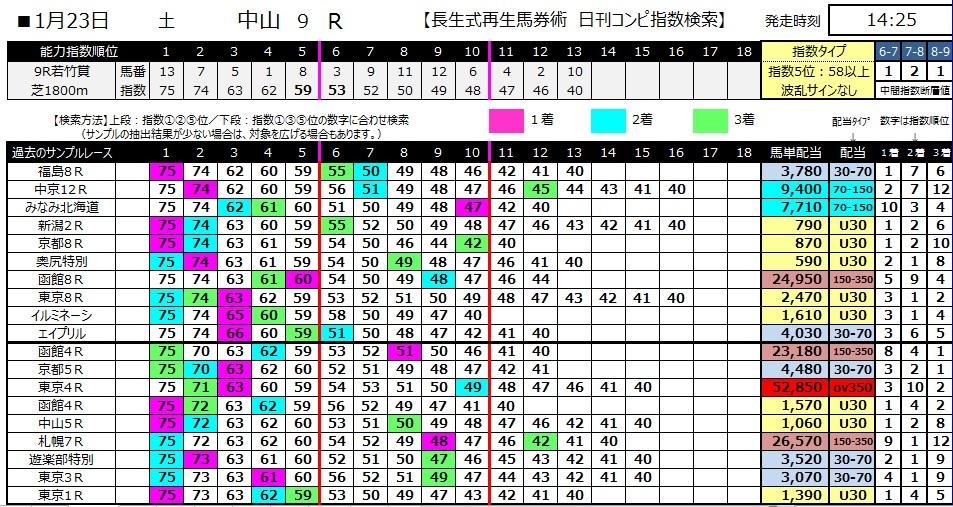 【コンピ指数】280123中山9(競馬 3連単 万馬券)