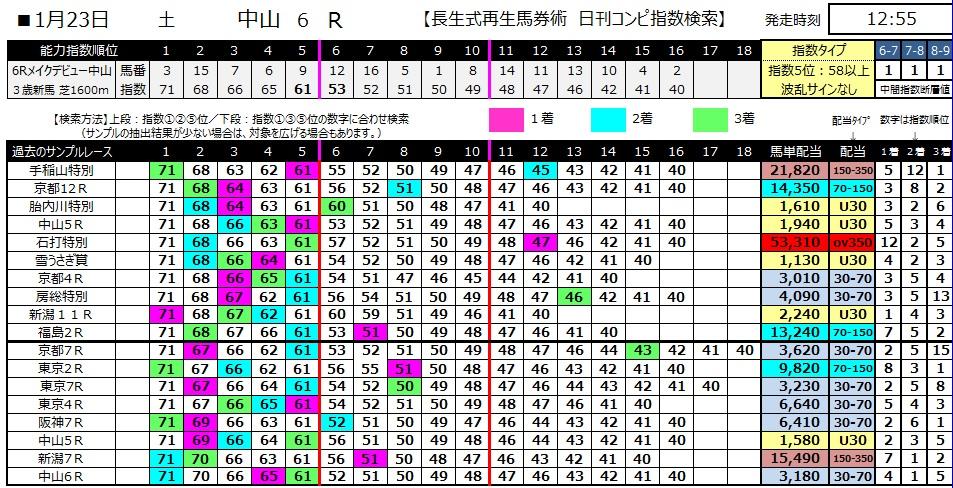 【コンピ指数】280123中山6(競馬 3連単 万馬券)