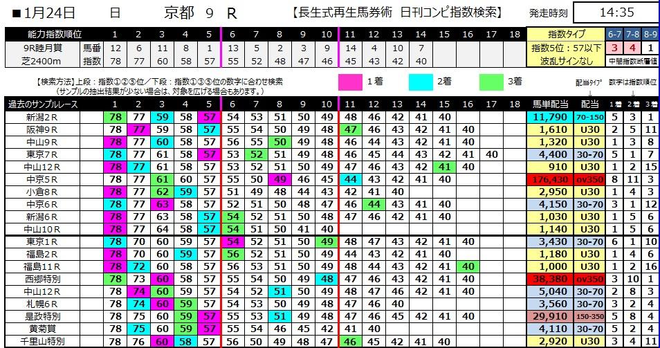 【コンピ指数】280124京都9(競馬 3連単 万馬券)