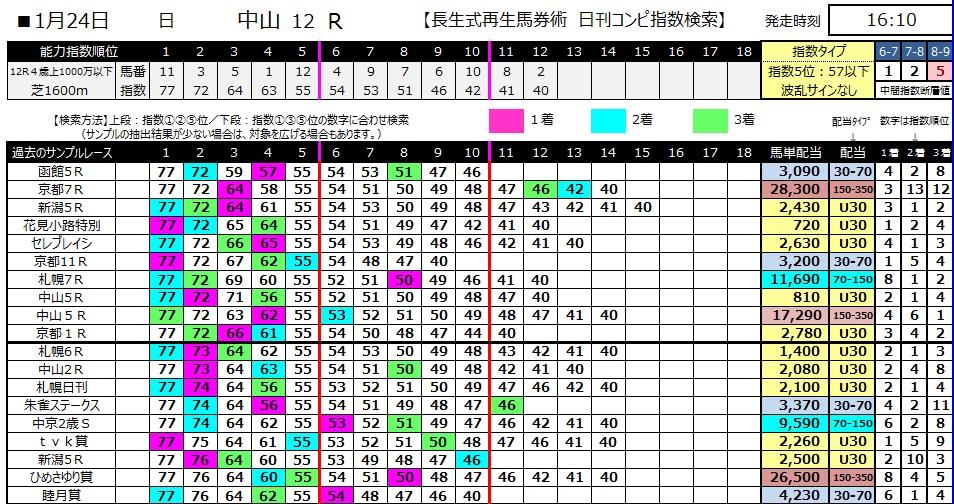 【コンピ指数】280124中山12(競馬 3連単 万馬券)