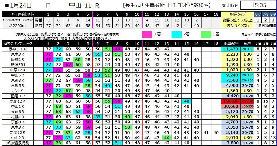 【コンピ指数】280124AJCC(競馬 3連単 万馬券)
