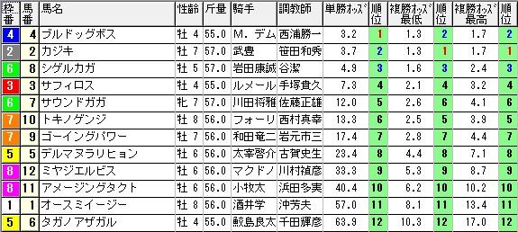 【約30分前オッズ】280123京都メイン(競馬 3連単 万馬券)