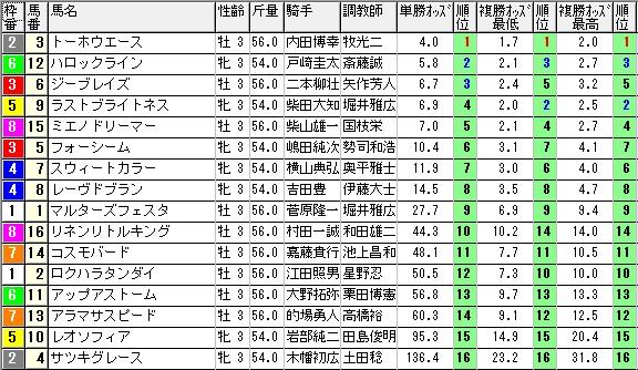 【約30分前オッズ】280123中山6(競馬 3連単 万馬券)