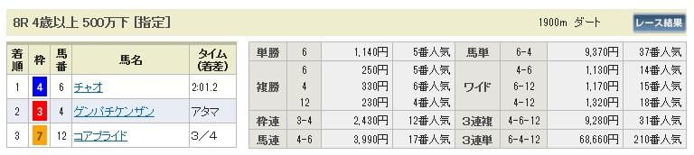 【払戻金】280123中京8(競馬 3連単 万馬券)