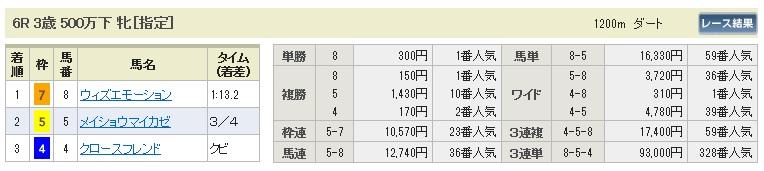 【払戻金】280123京都6(競馬 3連単 万馬券)