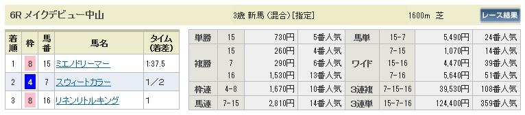 【払戻金】280123中山6(競馬 3連単 万馬券)