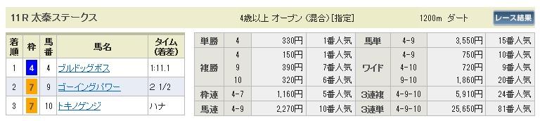 【払戻金】280123京都メイン(競馬 3連単 万馬券)