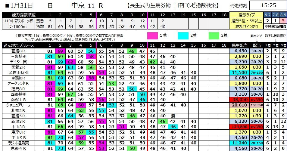 【コンピ指数】280131中京11(競馬 3連単 万馬券)
