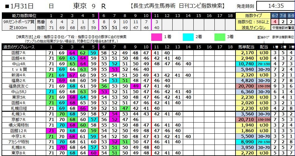 【コンピ指数】280131東京9(競馬 3連単 万馬券)