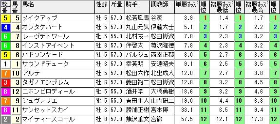 【約30分前オッズ】280131中京11(競馬 3連単 万馬券)