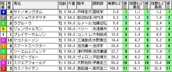 【約30分前オッズ】280131東京9(競馬 3連単 万馬券)