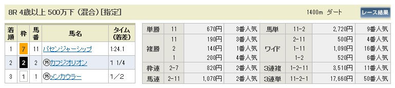 【払戻金】280131京都8(競馬 3連単 万馬券)