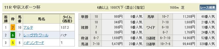【払戻金】280131中京11(競馬 3連単 万馬券)