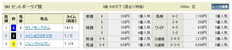 【払戻金】280131東京9(競馬 3連単 万馬券)